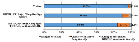 Sinh viên ngành y có tỉ lệ việc làm cao nhất - Ảnh 1.