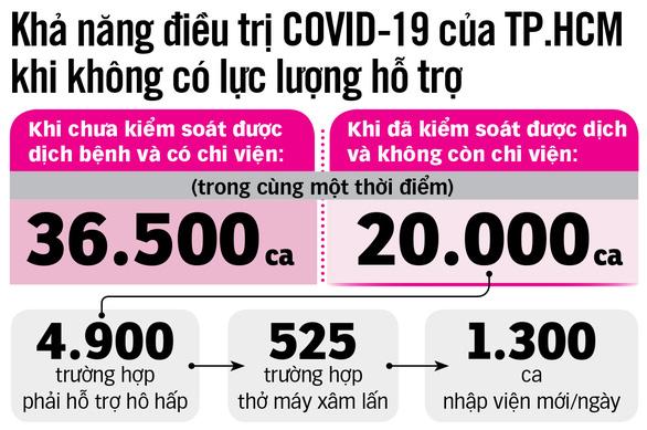 Lực lượng chi viện rút đi, y tế TP.HCM chuẩn bị ra sao để trị COVID-19? - Ảnh 5.