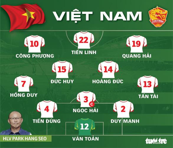 Bị thổi 2 quả 11m, Việt Nam thua Oman 1-3 ở vòng loại World Cup 2022 - Ảnh 4.