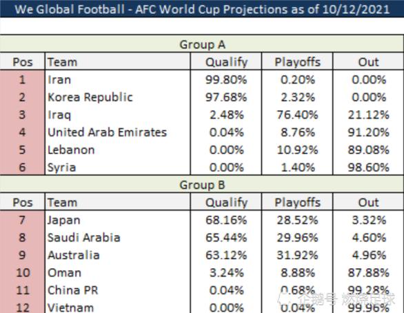 Trung Quốc chỉ còn... 0,04% cơ hội giành vé dự World Cup 2022 - Ảnh 1.
