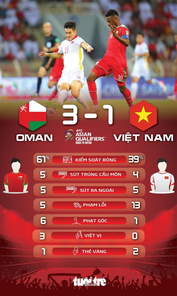 Bị thổi 2 quả 11m, Việt Nam thua Oman 1-3 ở vòng loại World Cup 2022 - Ảnh 3.