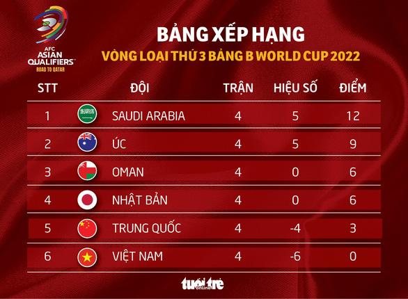 Xếp hạng bảng B vòng loại thứ 3 World Cup 2022: Saudi Arabia độc chiếm ngôi đầu, Oman vươn lên - Ảnh 1.