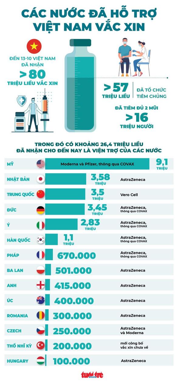 Các nước hỗ trợ vắc xin cho Việt Nam như thế nào? - Ảnh 2.