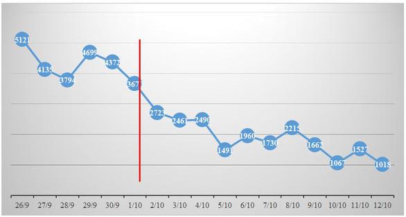 Sau 2 tuần triển khai chỉ thị 18, số ca nhiễm và tử vong ở TP.HCM liên tục giảm - Ảnh 2.