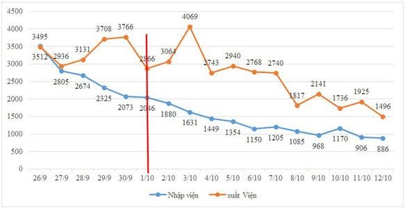 Sau 2 tuần triển khai chỉ thị 18, số ca nhiễm và tử vong ở TP.HCM liên tục giảm - Ảnh 3.