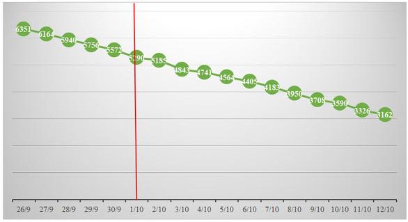 Sau 2 tuần triển khai chỉ thị 18, số ca nhiễm và tử vong ở TP.HCM liên tục giảm - Ảnh 4.