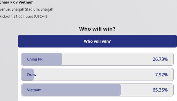 65,35% bạn đọc AFC dự đoán Việt Nam thắng Trung Quốc, 71,4% bạn đọc Twitter thích Việt Nam - Ảnh 1.