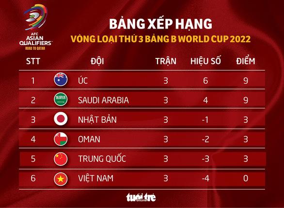Xếp hạng bảng B vòng loại thứ 3 World Cup 2022: Nhật Bản gặp khó, Việt Nam đứng cuối - Ảnh 1.