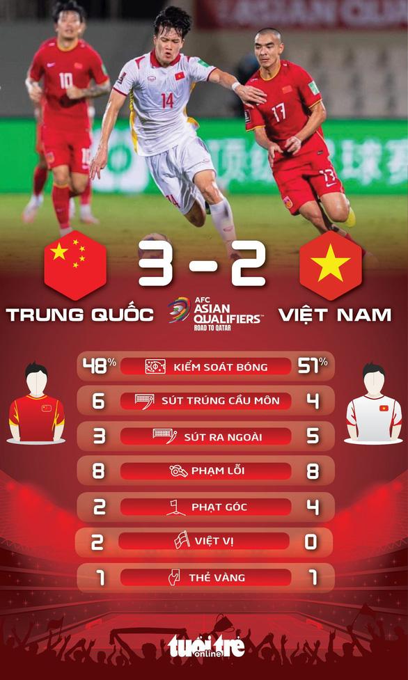 Tuyển Việt Nam thua Trung Quốc 2-3 ở vòng loại World Cup 2022 - Ảnh 4.