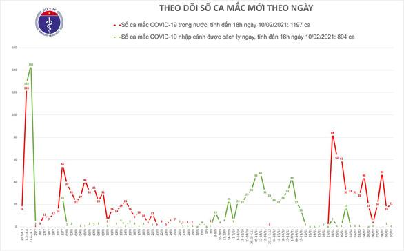 Chiều ngày 10-2, thêm 21 ca mắc COVID-19 mới ở 4 tỉnh thành - Ảnh 1.