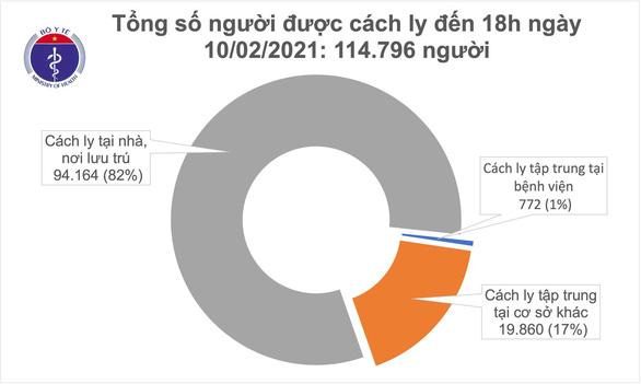 Chiều ngày 10-2, thêm 21 ca mắc COVID-19 mới ở 4 tỉnh thành - Ảnh 2.