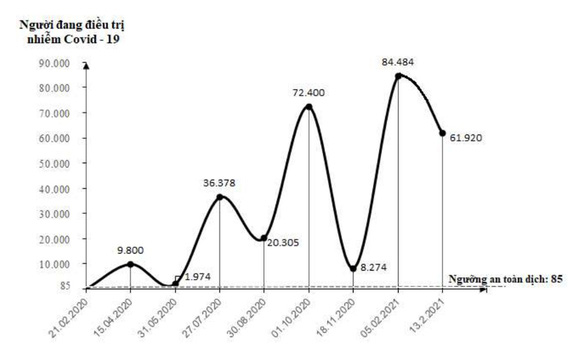 GS Nguyễn Thiện Nhân nhận định về làn sóng lây nhiễm COVID-19 - Ảnh 3.