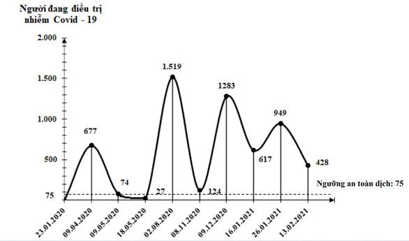GS Nguyễn Thiện Nhân nhận định về làn sóng lây nhiễm COVID-19 - Ảnh 5.