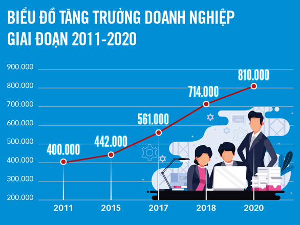 Việt Nam sẽ có 1,5 triệu doanh nghiệp vào 2025 - Ảnh 2.