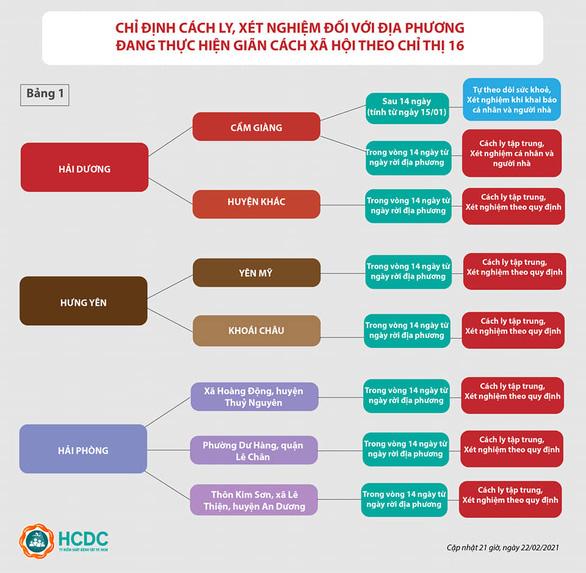 TP.HCM cách ly tập trung người đến từ 3 vùng dịch ở Hải Phòng - Ảnh 2.