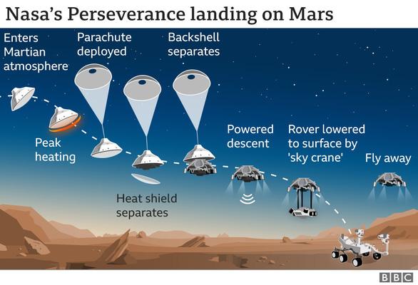 NASA công bố video tàu thăm dò Perseverance hạ cánh ấn tượng trên sao Hỏa - Ảnh 2.