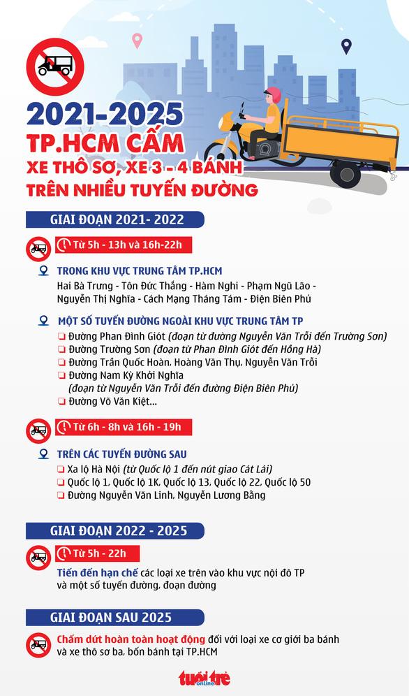 2021-2025: TP.HCM cấm xe thô sơ, xe ba bốn bánh trên nhiều tuyến đường - Ảnh 2.