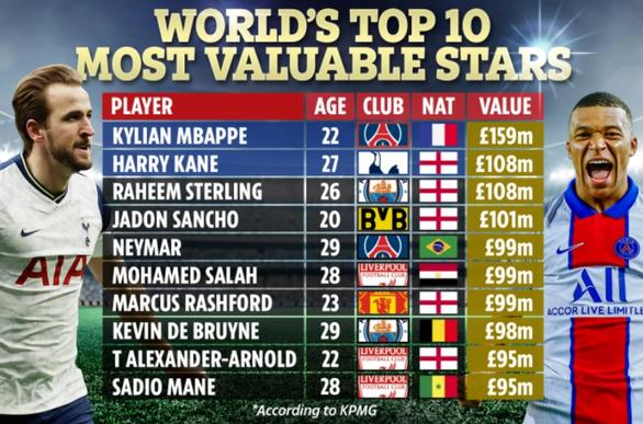 Điểm tin thể thao sáng 26-2: Messi và Ronaldo đều vắng mặt trong top 10 đắt giá nhất thế giới - Ảnh 3.