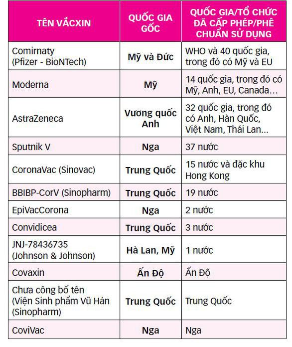 Cuộc đua vắc xin COVID-19 nóng trở lại, Trung Quốc đua với Nga  - Ảnh 2.
