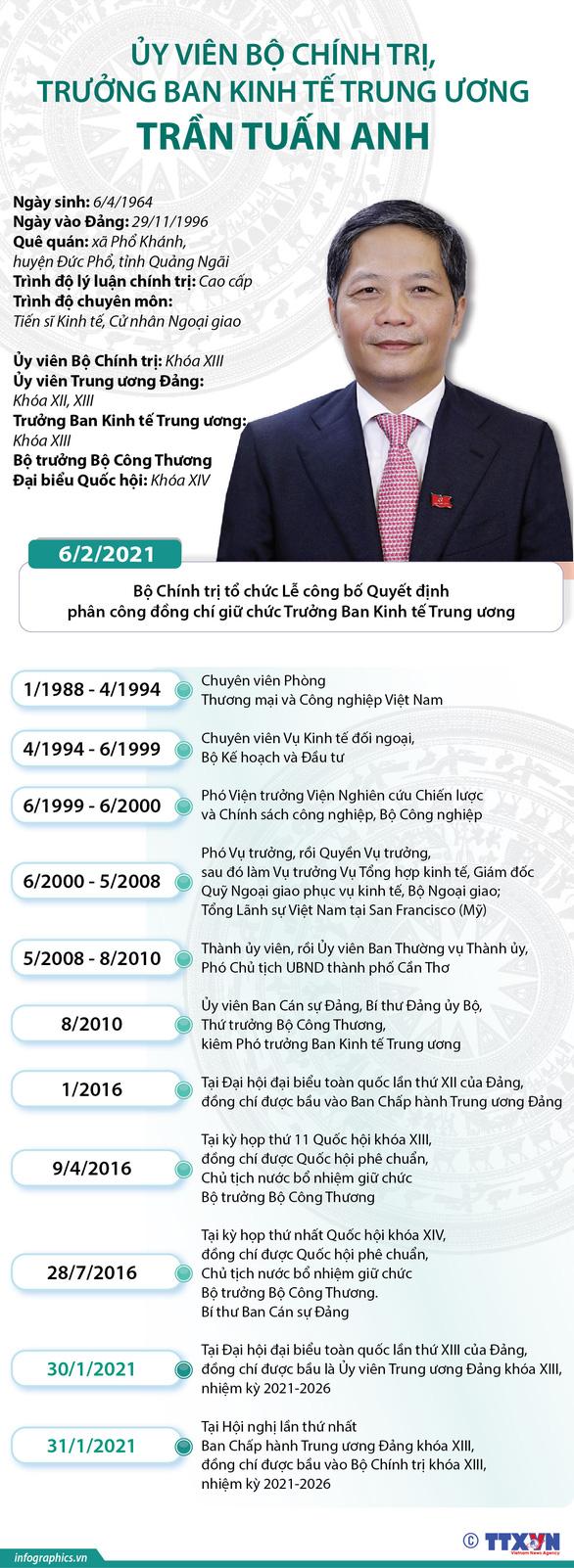 Ông Võ Văn Thưởng giữ chức Thường trực Ban Bí thư, ông Trần Tuấn Anh làm trưởng Ban Kinh tế T.Ư - Ảnh 4.