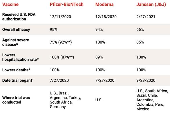 Vắc xin COVID-19 của Pfizer, Moderna và J&J, loại nào tốt hơn? - Ảnh 2.
