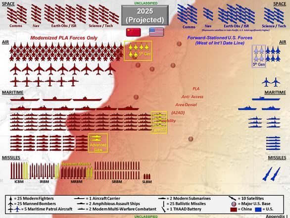 Quân đội Mỹ - Trung chuẩn bị các kịch bản xấu nhất - Ảnh 3.