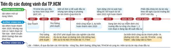 Dự án đường vành đai ở TP.HCM, Hà Nội: Khi nào hồi sinh? - Ảnh 3.