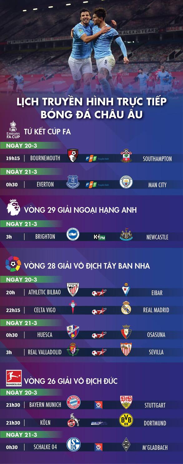 Lịch trực tiếp bóng đá châu Âu 20-3: Everton gặp Man City, Bayern và Real ra trận - Ảnh 1.