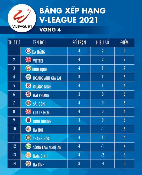 Cập nhật vòng 4 V-League: Bình Định và Viettel cùng thắng, dắt tay nhau vào tốp 3 - Ảnh 2.