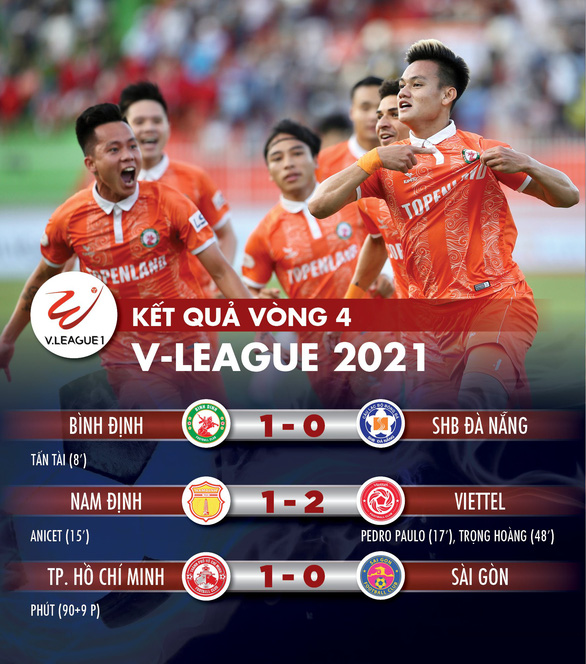 Cập nhật vòng 4 V-League: Bình Định và Viettel cùng thắng, dắt tay nhau vào tốp 3 - Ảnh 1.
