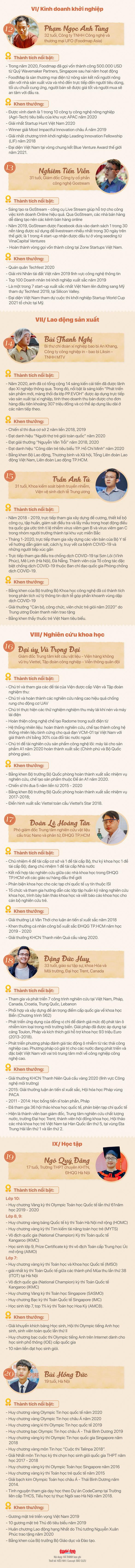 Mời bạn bình chọn 10 gương mặt trẻ Việt tài năng, truyền cảm hứng năm 2020 - Ảnh 2.