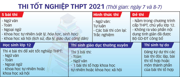 Những lưu ý thi tốt nghiệp THPT 2021 - Ảnh 2.