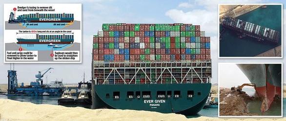 Siêu tàu hàng kẹt ở kênh đào Suez 'đốt' 400 triệu USD mỗi giờ, Mỹ vào cuộc giải cứu - Ảnh 2.