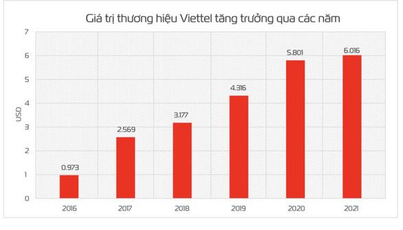 Đạt trên 6 tỉ USD, giá trị thương hiệu Viettel tăng 32 bậc - Ảnh 1.