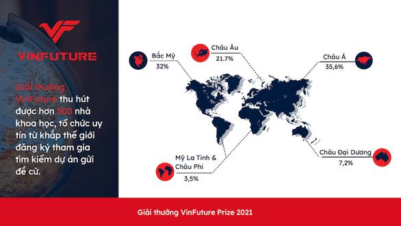 VinFuture nhận được hơn 500 đăng ký tham gia gửi đề cử - Ảnh 1.