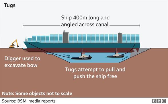 Tàu Ever Given lướt sóng trên kênh đào Suez sau khi được giải cứu - Ảnh 3.