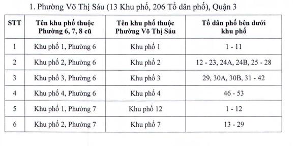 TP.HCM đổi tên một số khu phố sau sắp xếp đơn vị hành chính - Ảnh 2.