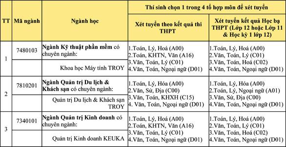 Chương trình học lấy bằng ĐH Troy (Mỹ) và ĐH Keuka (Mỹ) tại Đà Nẵng - Ảnh 4.