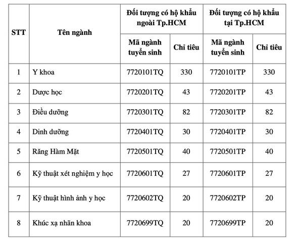 Học phí ĐH Y khoa Phạm Ngọc Thạch cao nhất 32 triệu đồng - Ảnh 2.