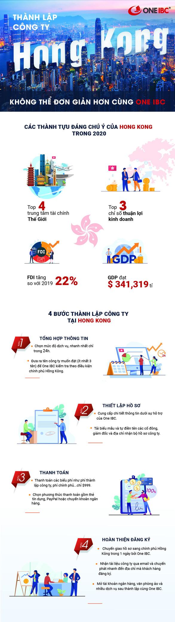 Thành lập công ty tại Hong Kong: Không thể đơn giản hơn cùng One IBC - Ảnh 1.