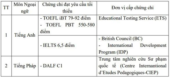 Các trường xét tuyển bằng chứng chỉ quốc tế, nhiều học sinh thiệt thòi? - Ảnh 2.