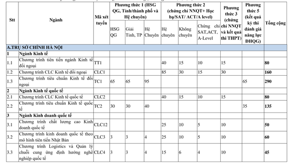 ĐH Ngoại thương tuyển 3.990 chỉ tiêu theo 6 phương thức - Ảnh 2.