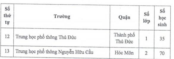 TP.HCM: Tuyển sinh lớp 10 tích hợp tại 13 trường nổi tiếng - Ảnh 2.