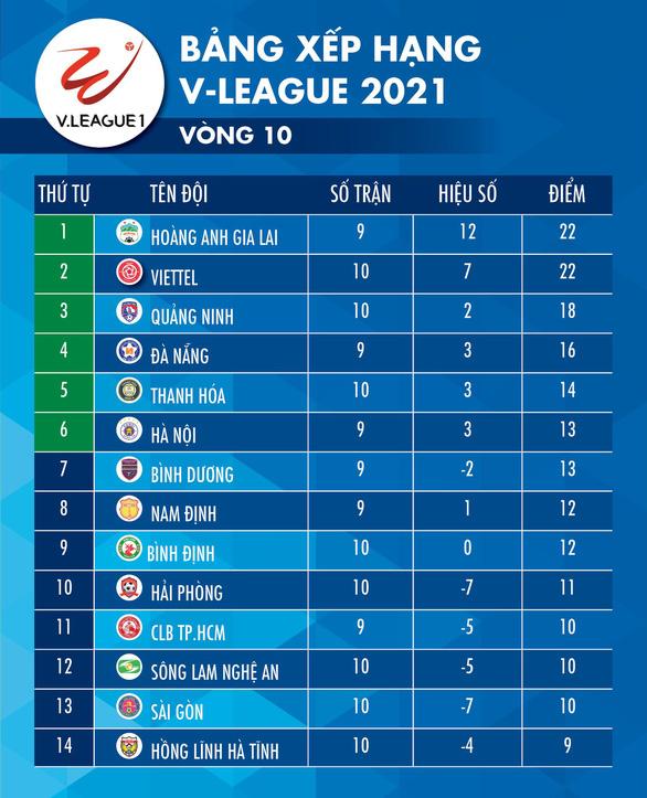 Lịch trực tiếp vòng 10 V-League: Đai chiến HAGL - Hà Nội, hấp dẫn cực độ - Ảnh 2.