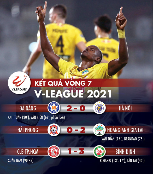 Kết quả, bảng xếp hạng V-League 2021: HAGL số 1, Hà Nội khó giữ vị trí thứ 5, CLB TP.HCM lâm nguy - Ảnh 1.