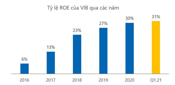 VIB công bố kết quả kinh doanh quý 1, tăng trưởng 68%, ROE đạt kỷ lục 31% - Ảnh 2.