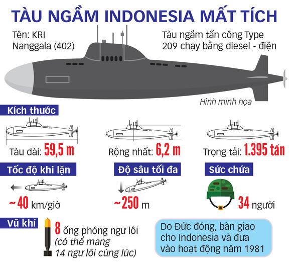 Chạy đua giải cứu tàu ngầm Indonesia - Ảnh 2.