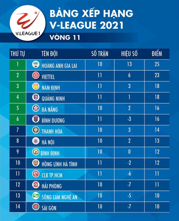 Lịch trực tiếp V-League 2021: Hà Nội gặp Bình Định, HAGL sẽ bứt lên? - Ảnh 2.