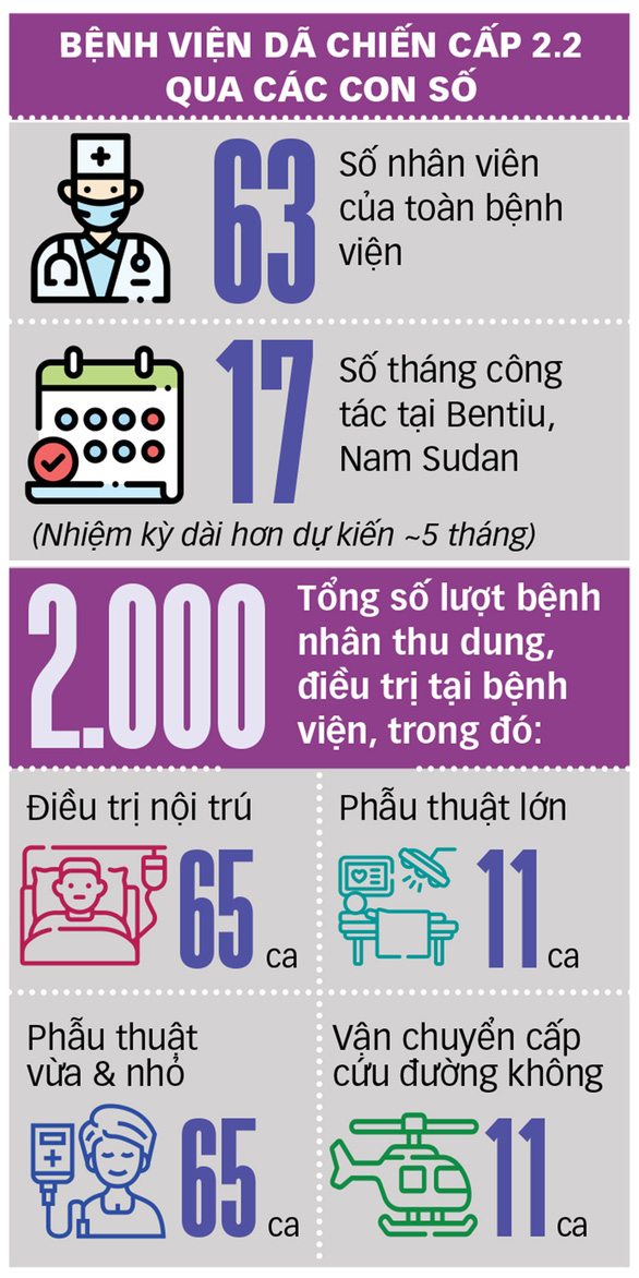 Y bác sĩ Việt gieo hòa bình ở Nam Sudan - Ảnh 3.