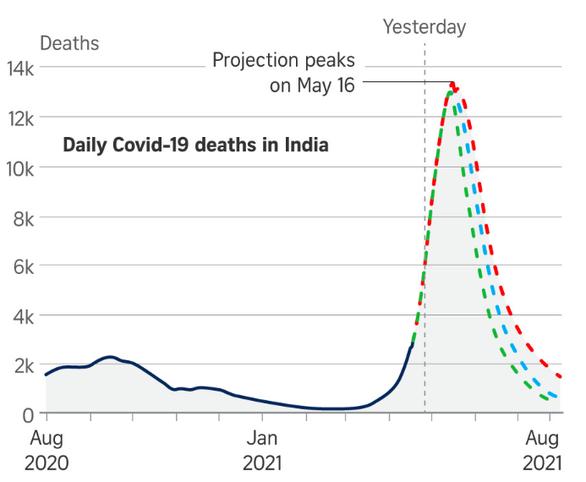 Mỹ dự báo con số khủng khiếp: Ấn Độ sẽ đạt đỉnh 13.000 ca tử vong do COVID-19 trong ngày - Ảnh 2.